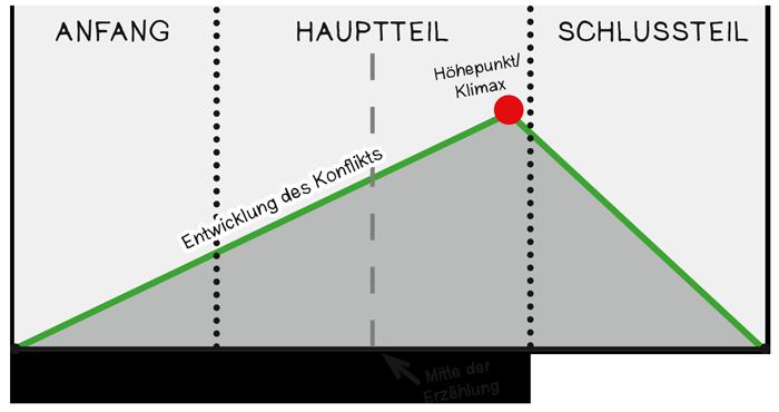 handlung-abb1